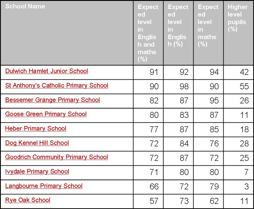 2012 primary school league tables james barber - English conference national league table ...